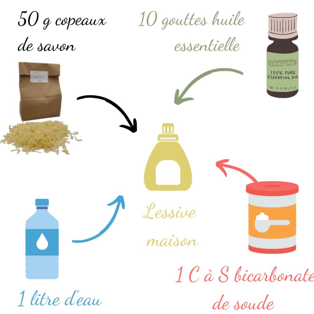 recette lessive savon lait de chèvre